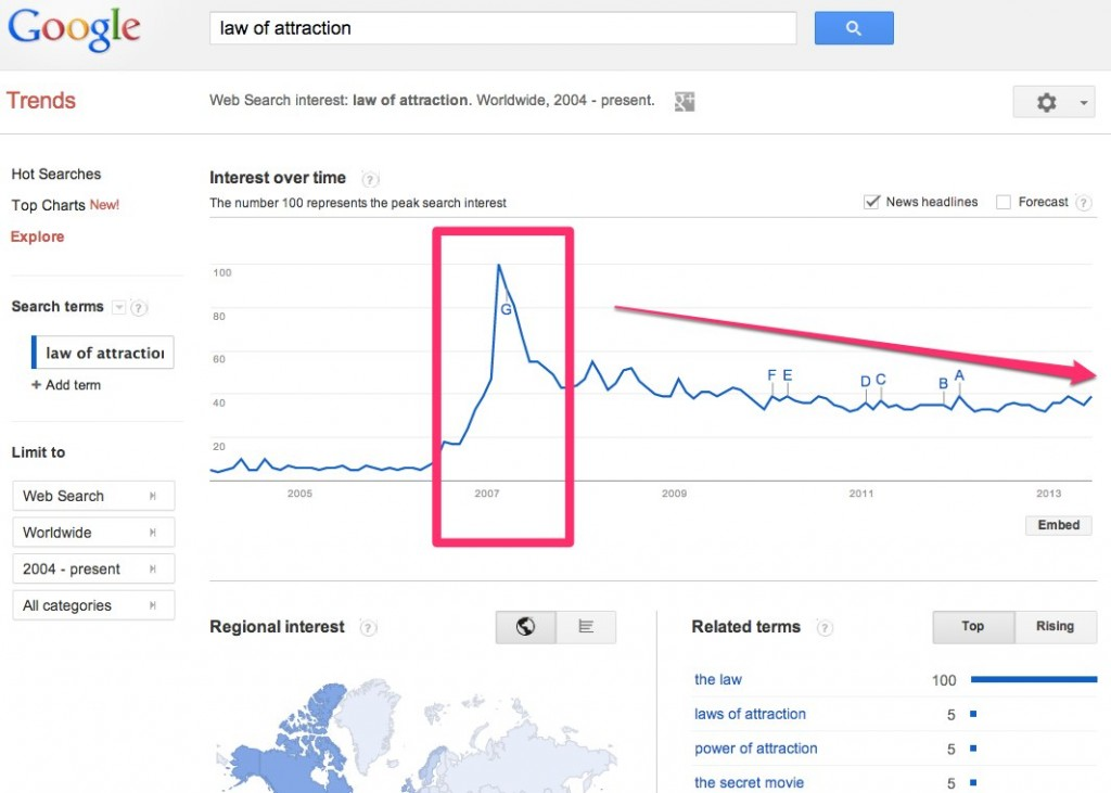 google trends 1024x731 How to Research a Profitable Niche Market: Law of Attraction Case Study